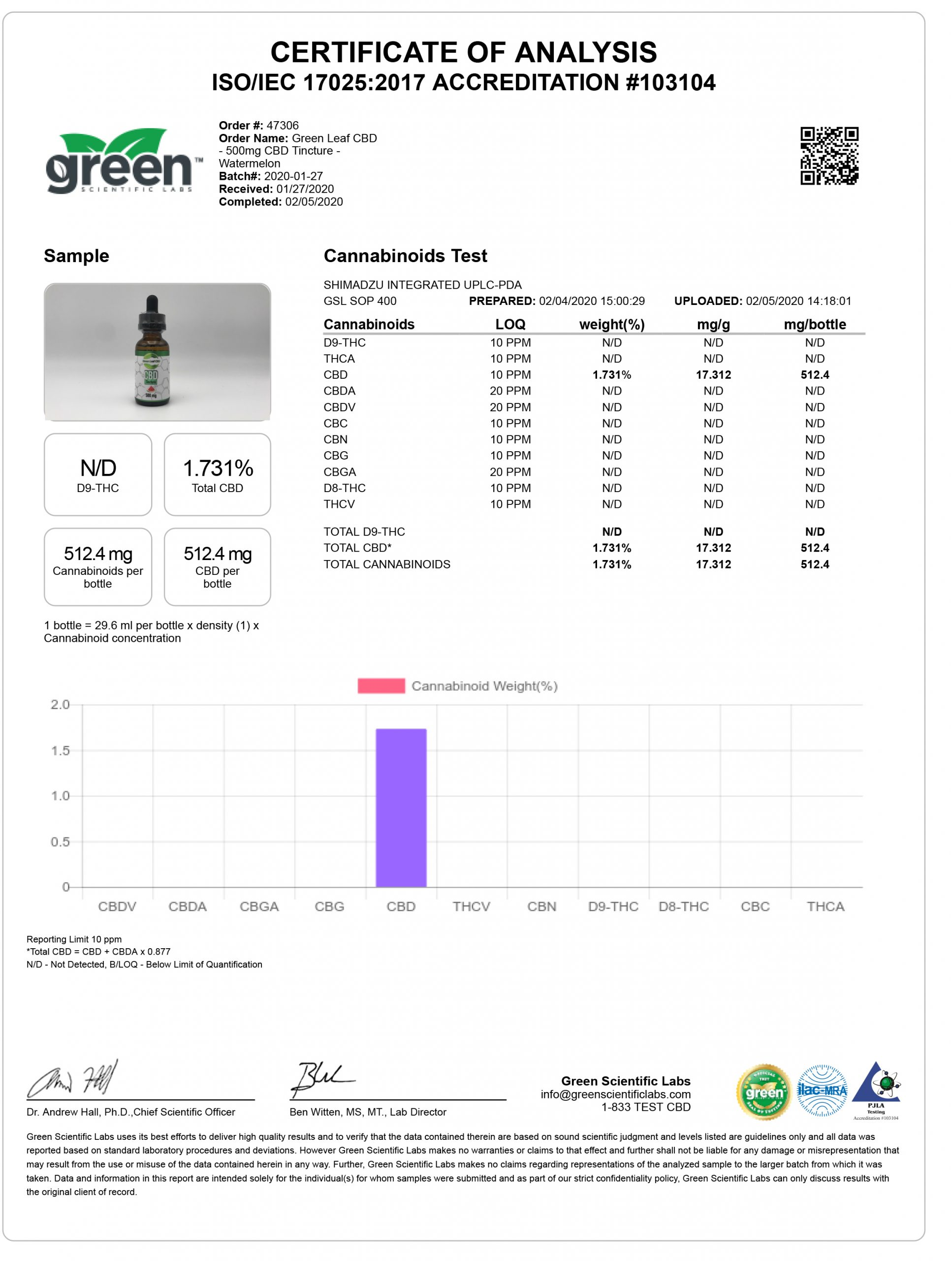 Certificate of Analysis - Green Leaf CBD